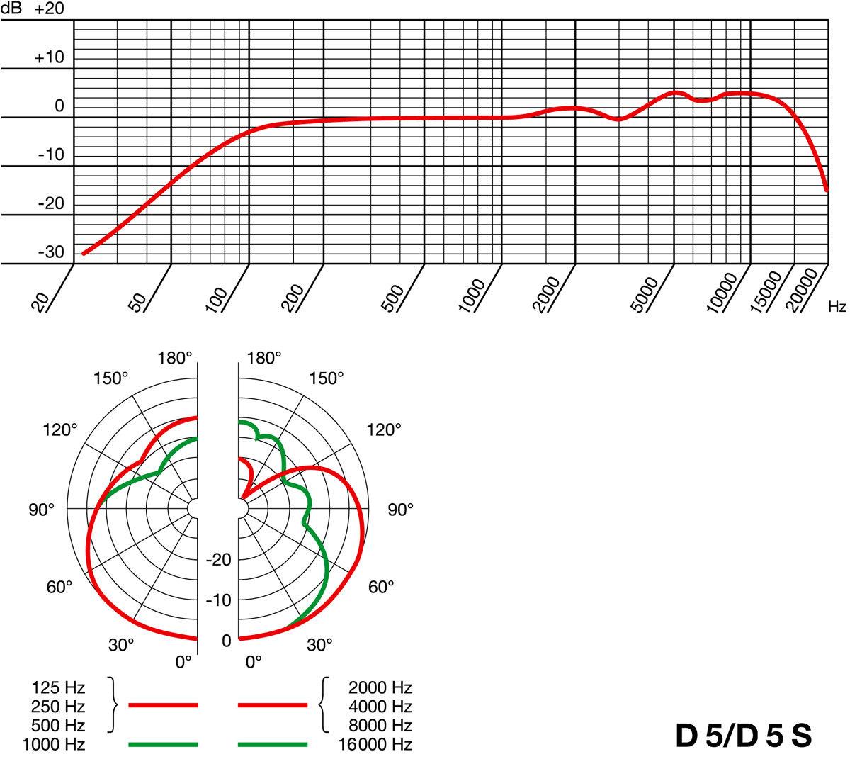 Akg D5  10m Pro Lead   Mic Boom Stand