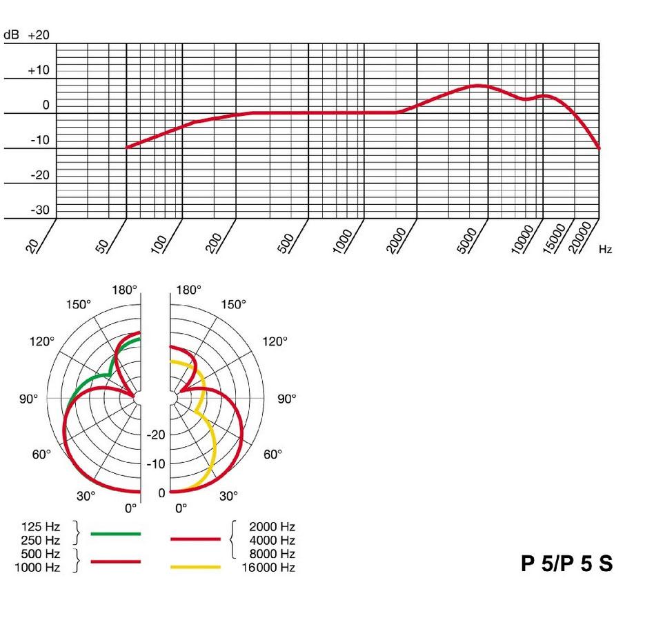 akg p5 perception dynamic mic - dynamic mics - microphones