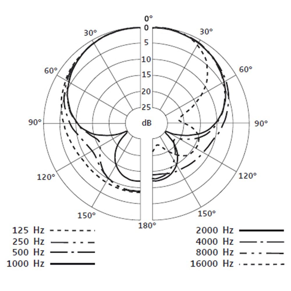 Sennheiser e845 Dynamic Mic - Vocal Microphones - Microphones